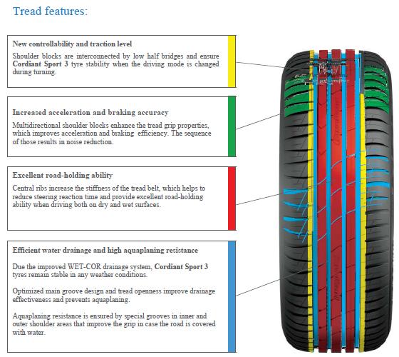 Tyres Cordiant Sport 3